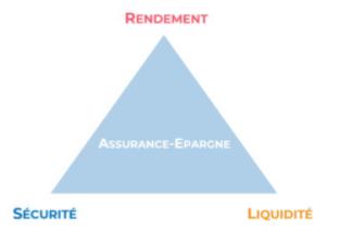 trianglerendement