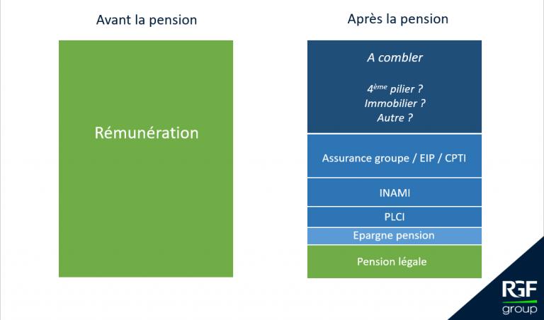 Simulation pension insurance plan Belgium 2021